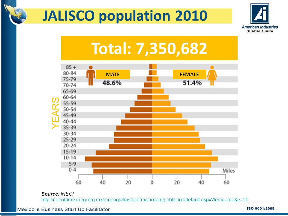 Total: 7,350,682 JALISCO population 2010 YEARS MALE FEMALE