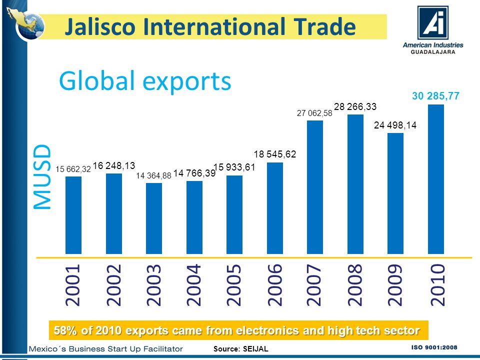 Jalisco International Trade