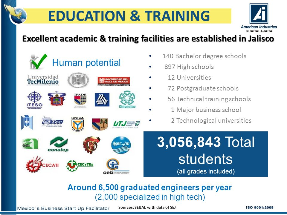 EDUCATION & TRAININGExcellent academic & training facilities are established in Jalisco. 140 Bachelor degree schools.
