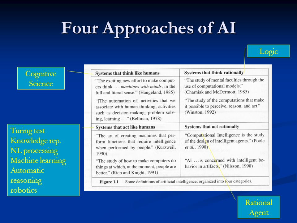 Four Approaches of AI Logic Cognitive Science Turing test