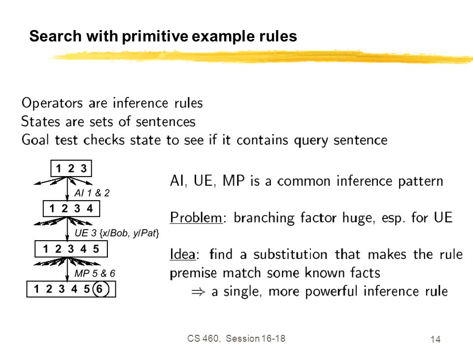 Search with primitive example rules