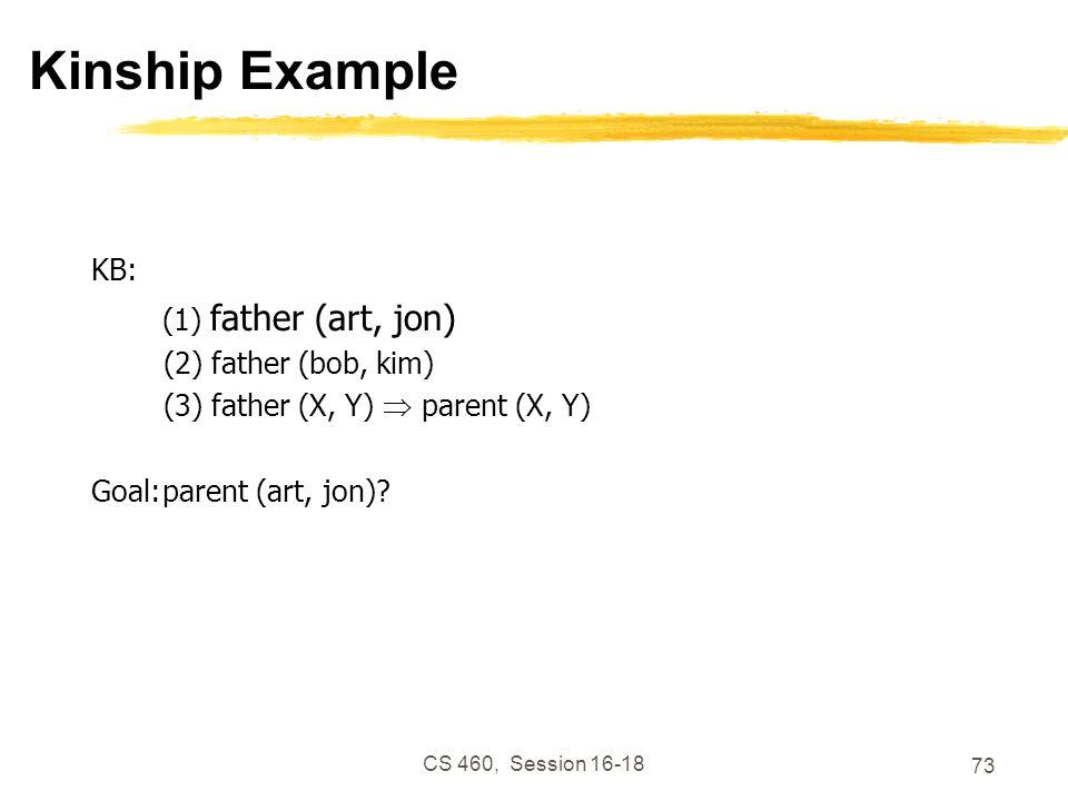 Kinship Example KB: (1) father (art, jon) (2) father (bob, kim)