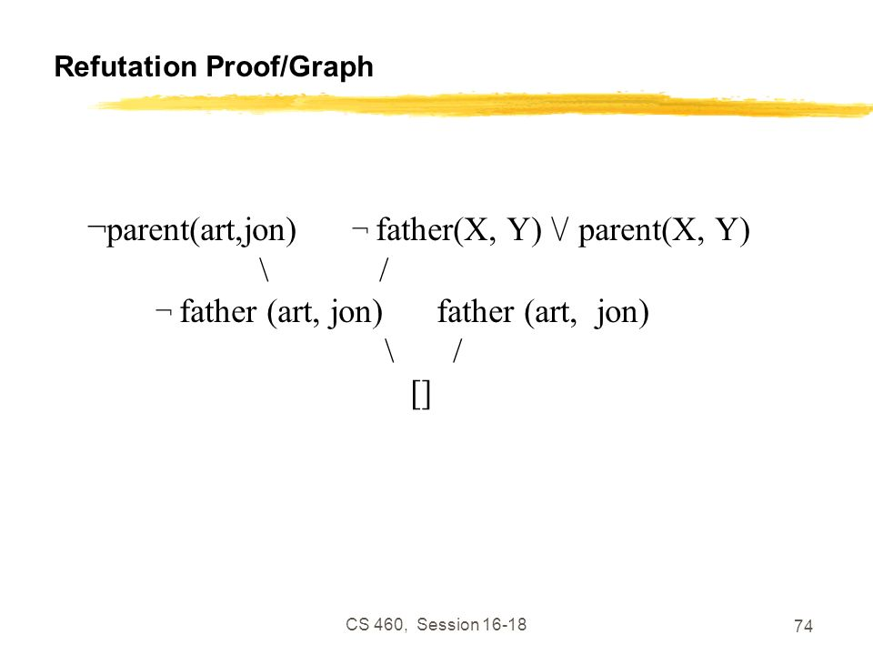 Refutation Proof/Graph
