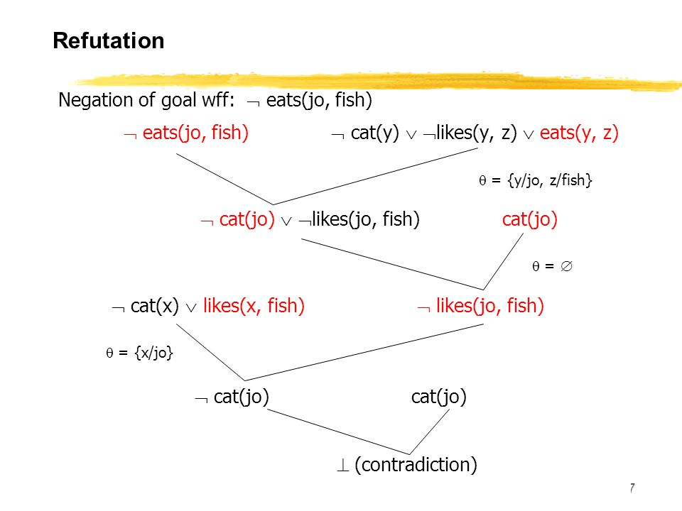 Refutation Negation of goal wff:  eats(jo, fish)