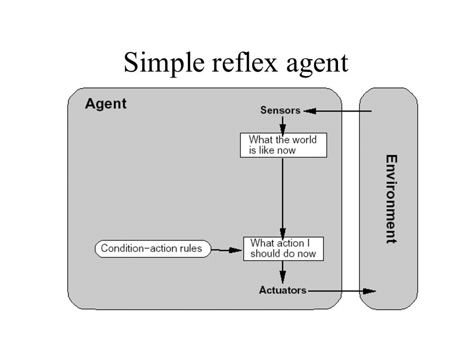Simple reflex agent Selects actions on basis of current precept, ignores rest of precept history.