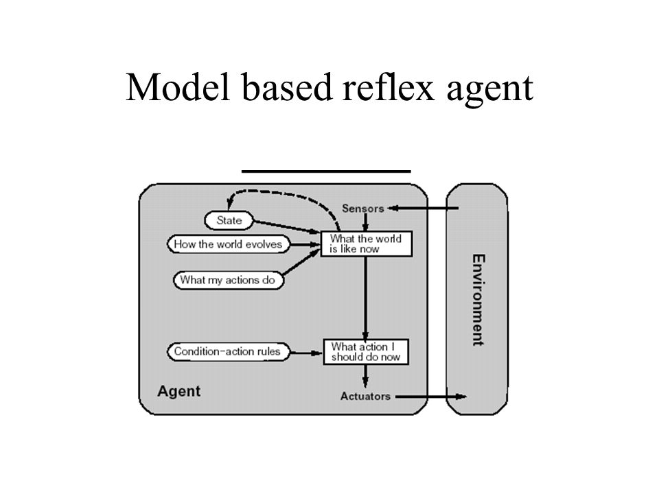 Model based reflex agent