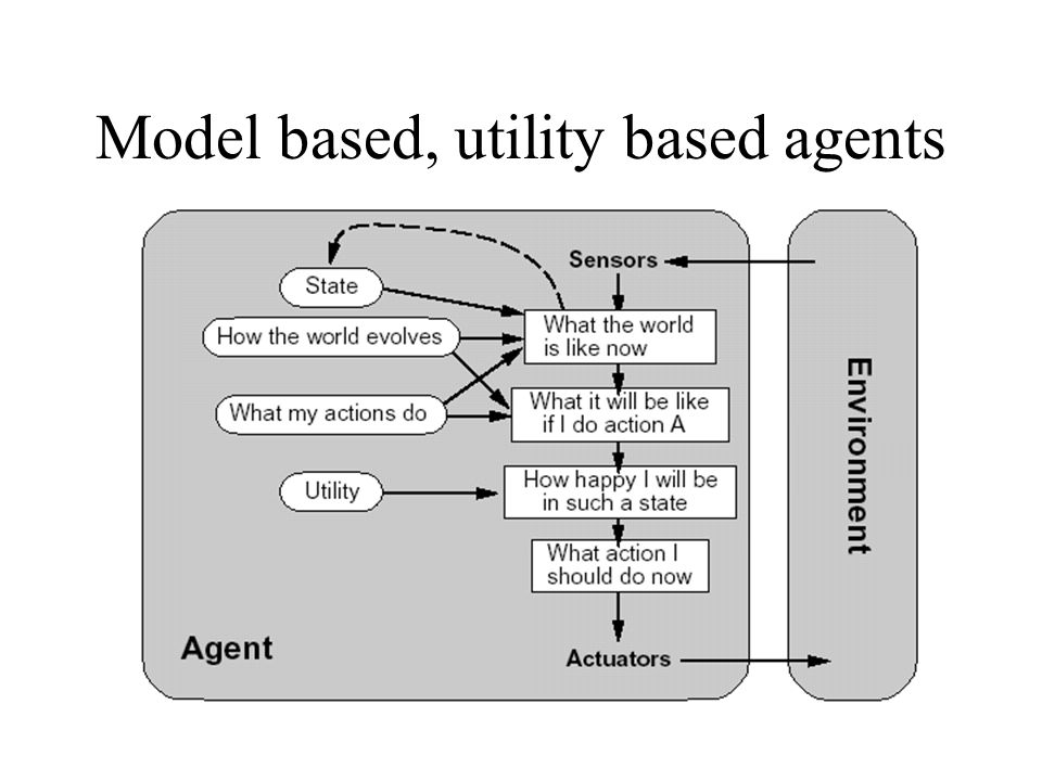 Model based, utility based agents