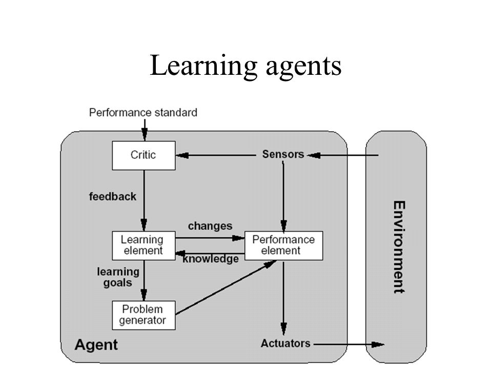 Learning agents Learning element is responsible for making improvements in action choice. Performance element: selects external actions.