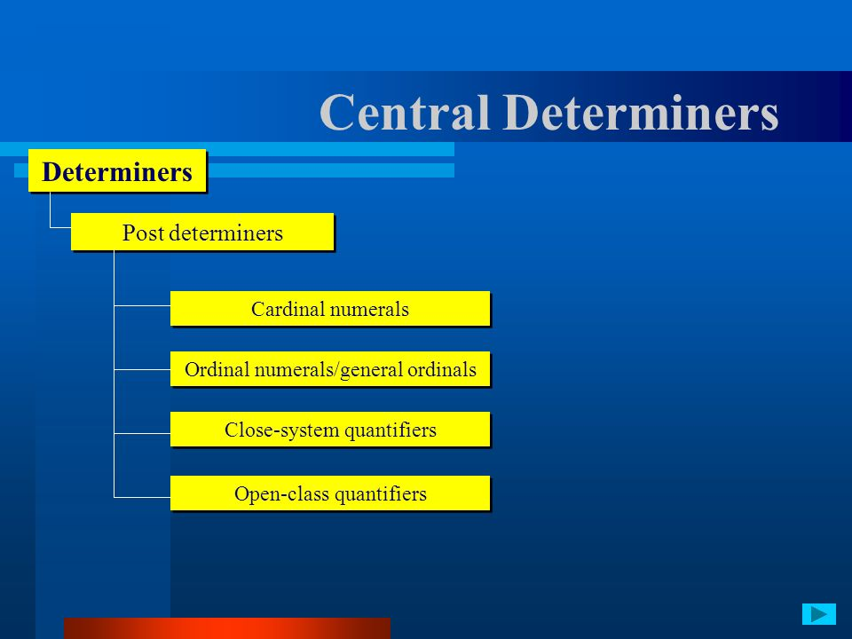 Central Determiners Determiners Post determiners Cardinal numerals