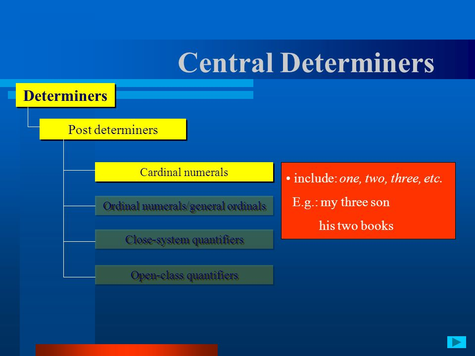 Central Determiners Determiners Post determiners