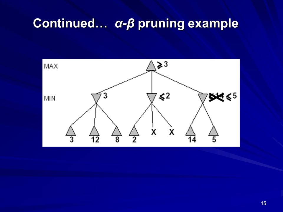 Continued… α-β pruning example