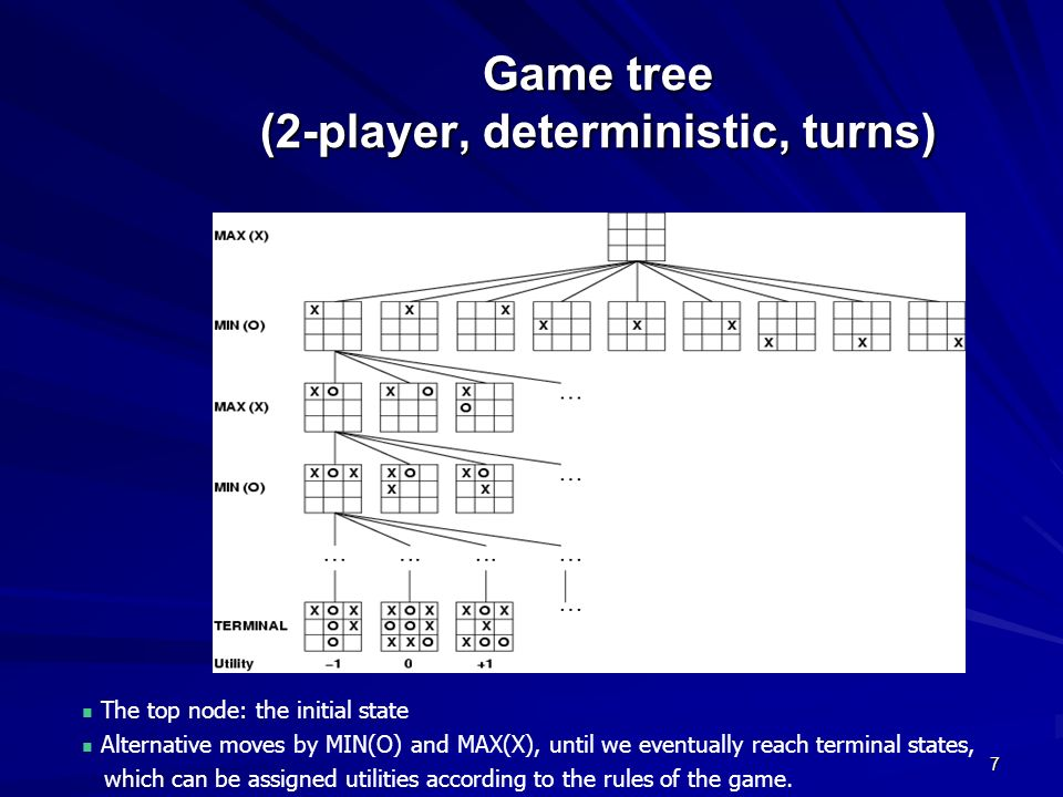 Game tree (2-player, deterministic, turns)