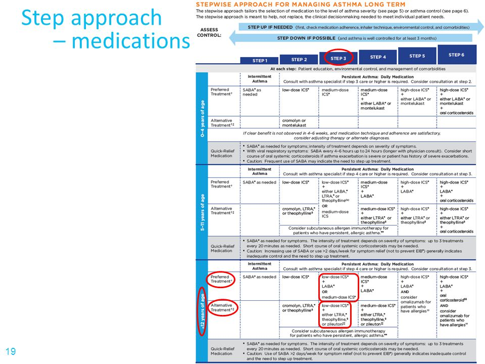 Step approach – medications