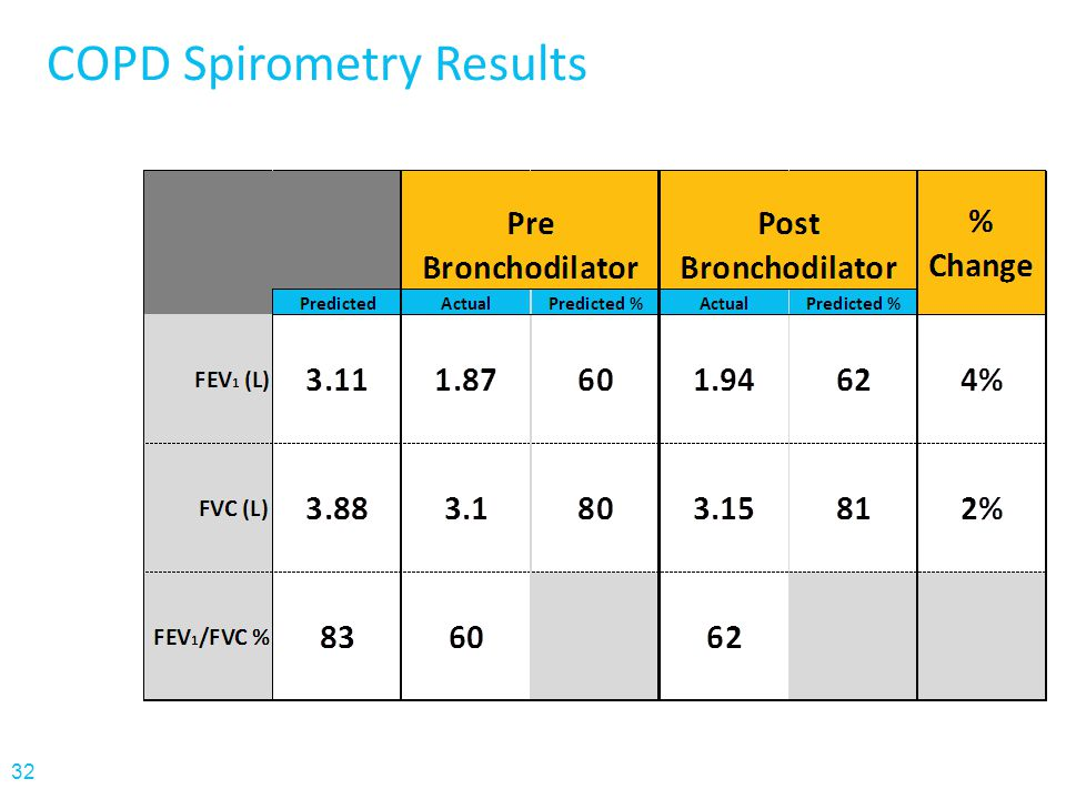 COPD Spirometry Results