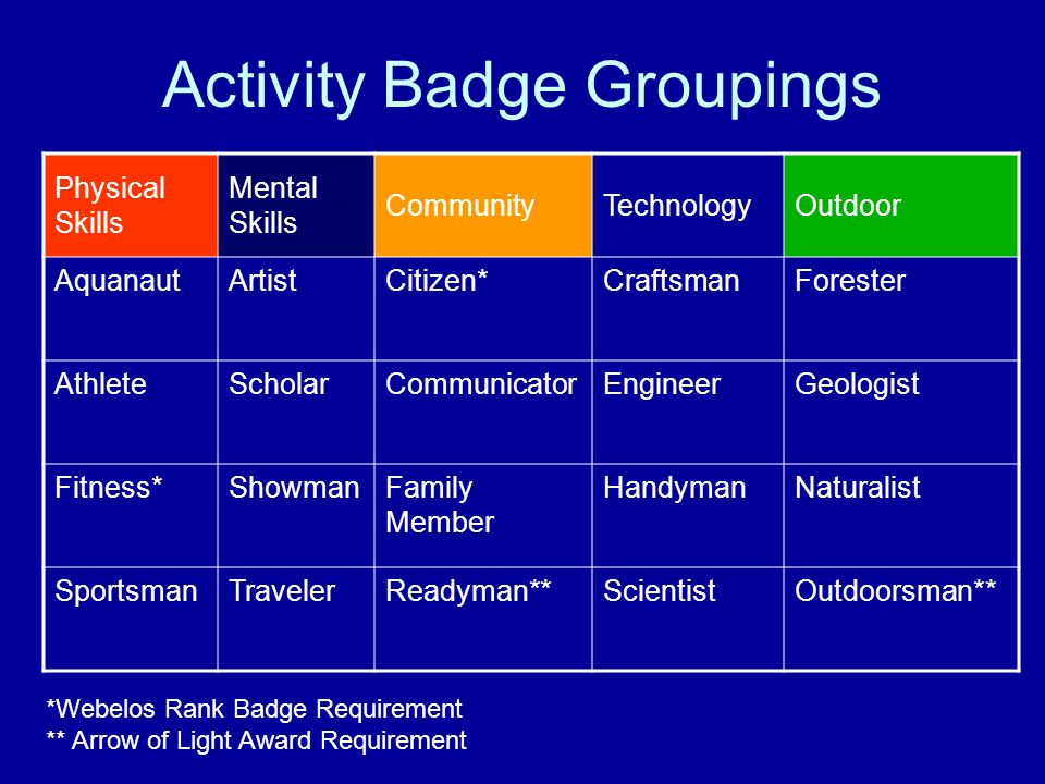 Activity Badge Groupings