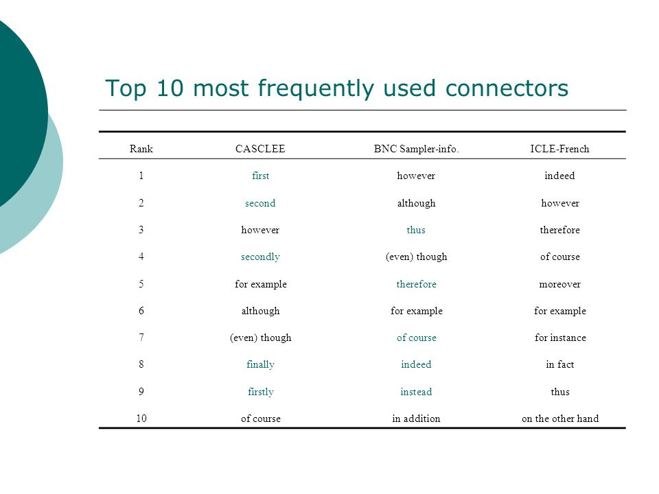Top 10 most frequently used connectors