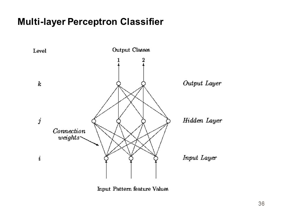 Multi-layer Perceptron Classifier