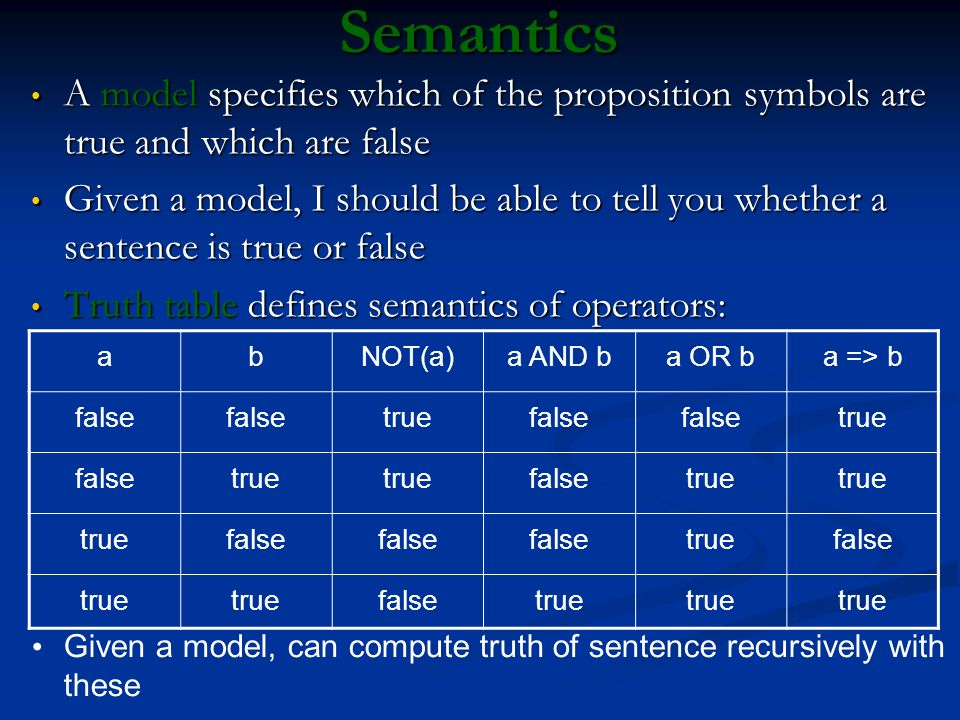 Semantics A model specifies which of the proposition symbols are true and which are false.