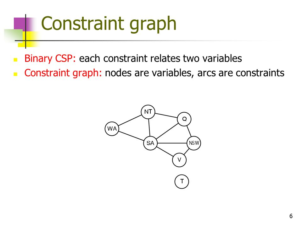 Constraint graph Binary CSP: each constraint relates two variables