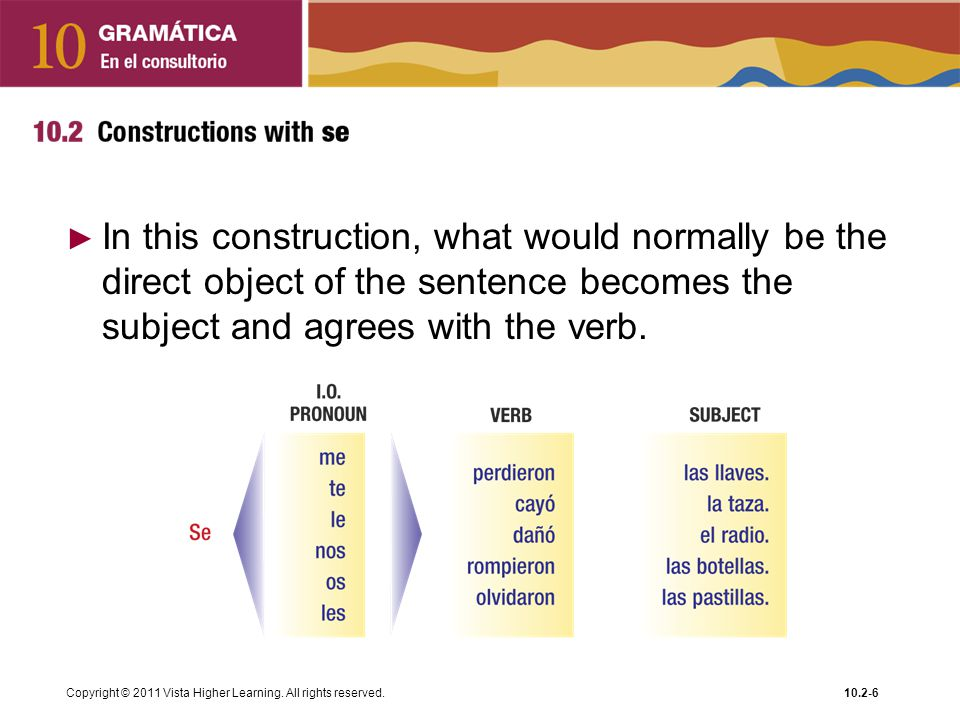 In this construction, what would normally be the direct object of the sentence becomes the subject and agrees with the verb.