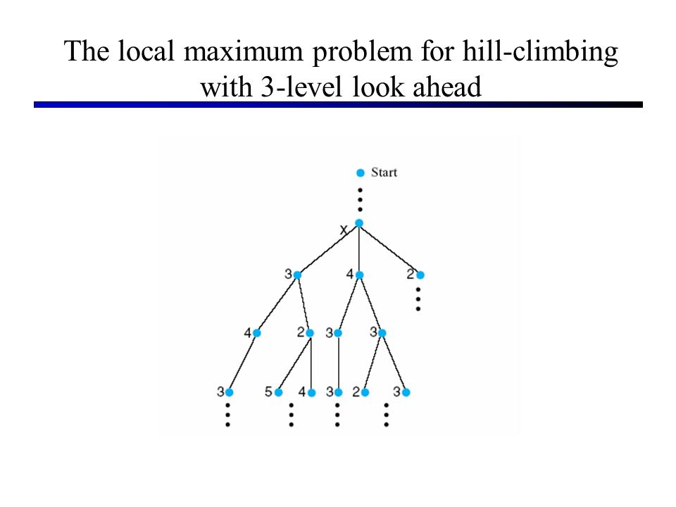 The local maximum problem for hill-climbing with 3-level look ahead