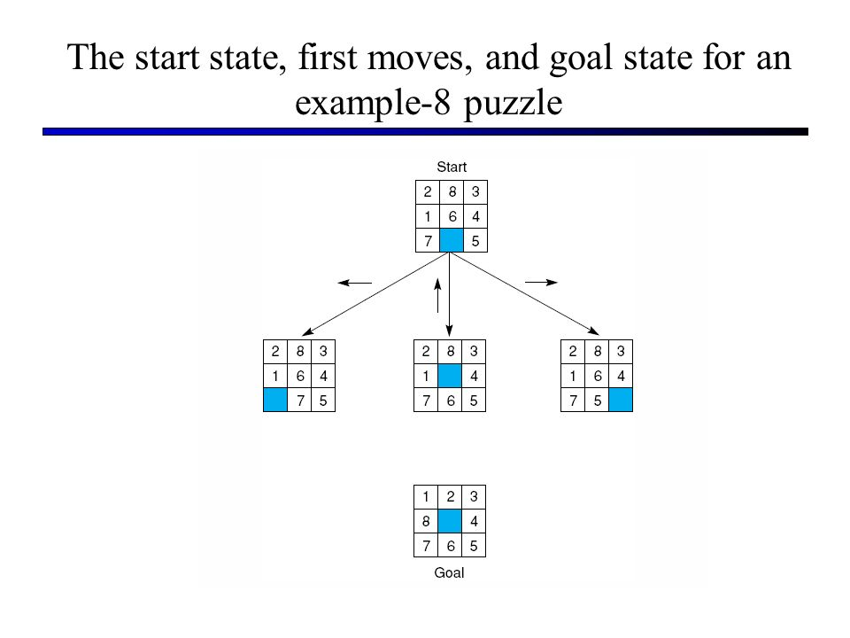 The start state, first moves, and goal state for an example-8 puzzle