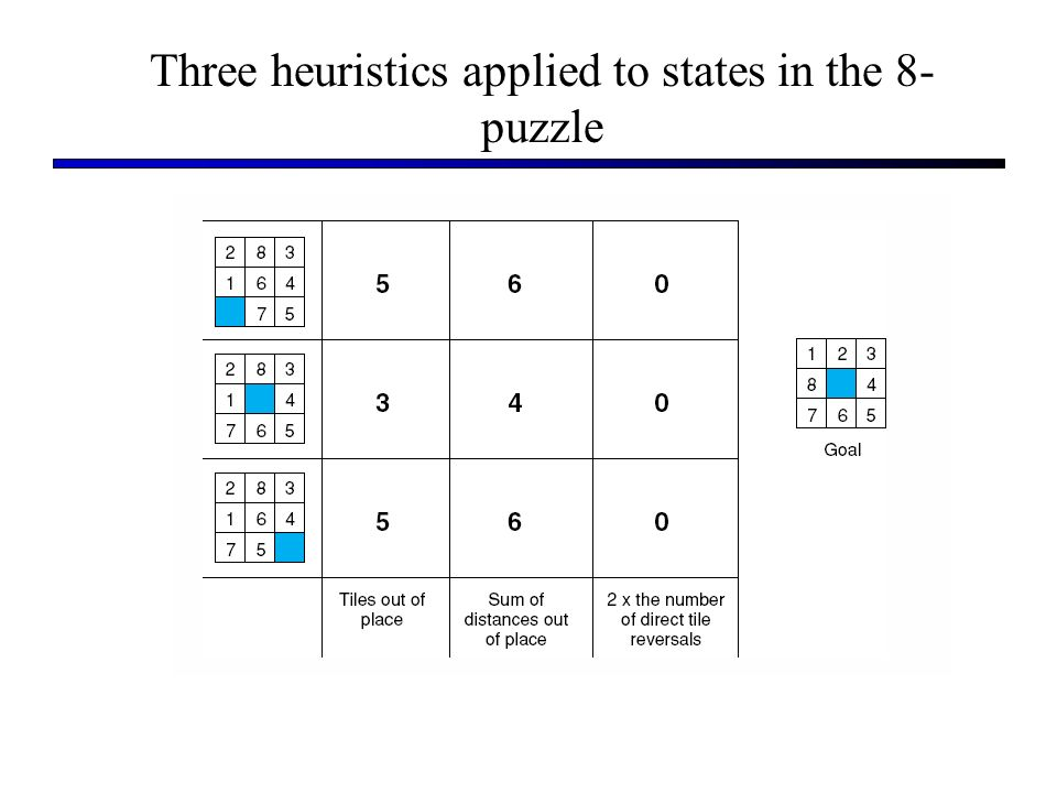 Three heuristics applied to states in the 8-puzzle