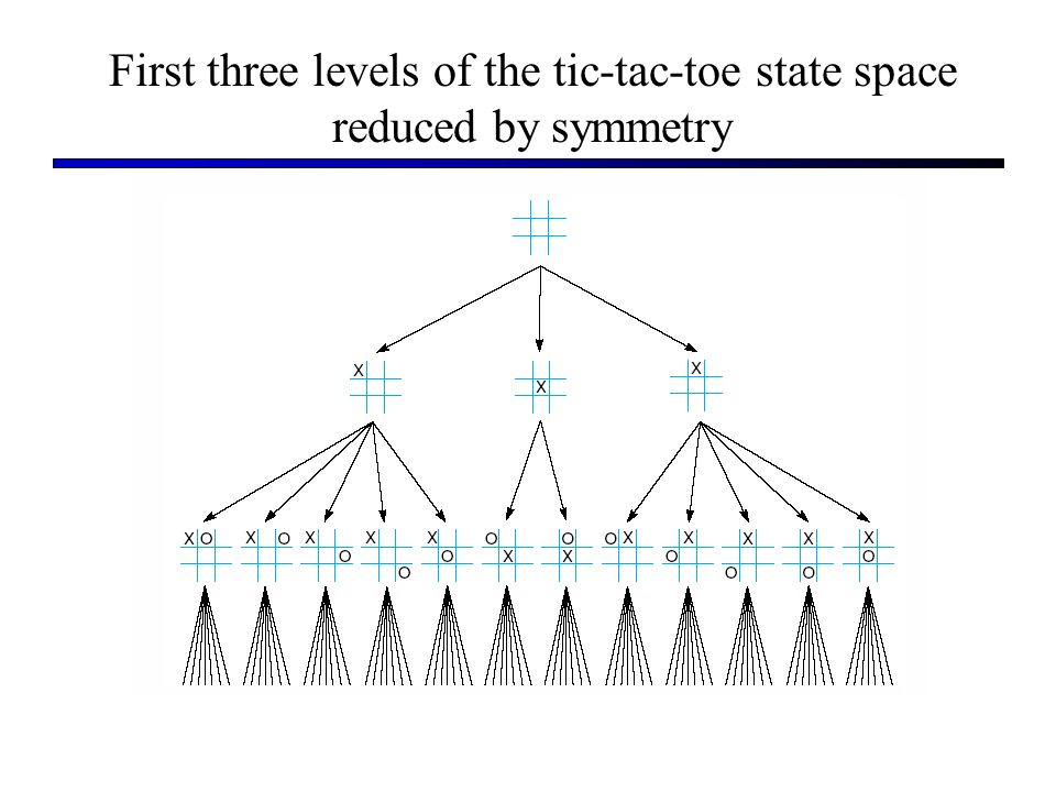First three levels of the tic-tac-toe state space reduced by symmetry