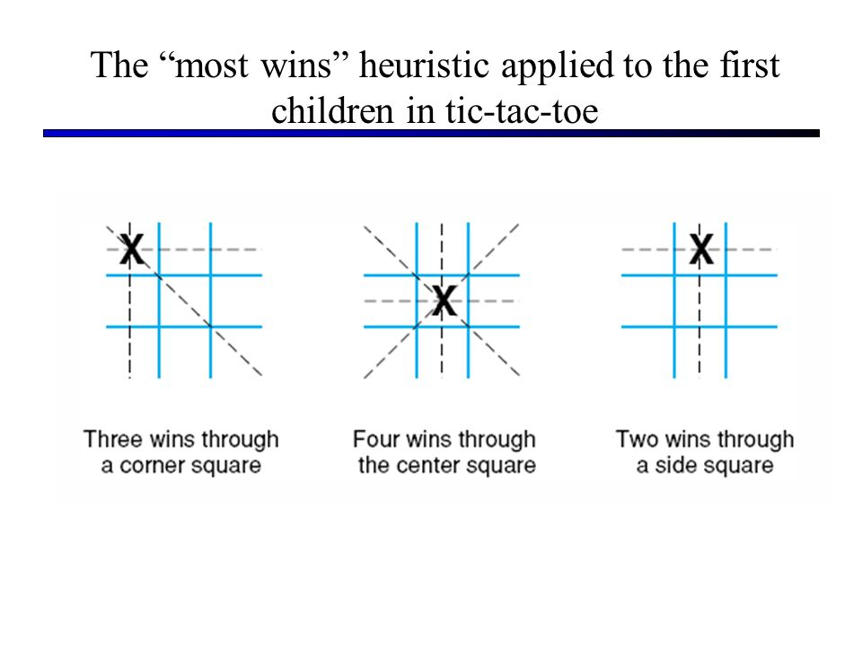 The most wins heuristic applied to the first children in tic-tac-toe