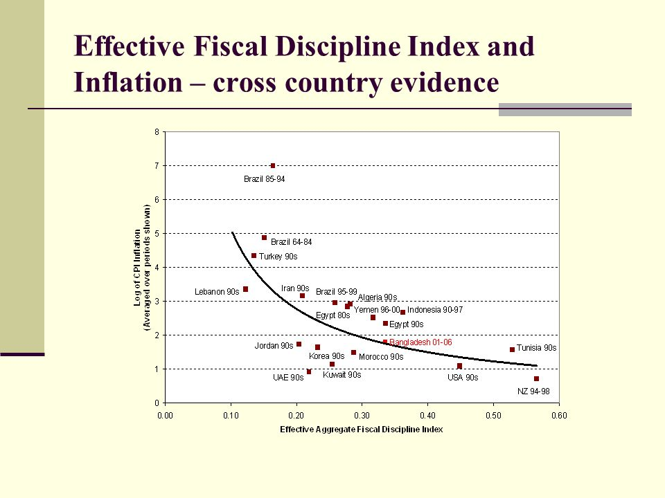 Effective Fiscal Discipline Index and Inflation – cross country evidence