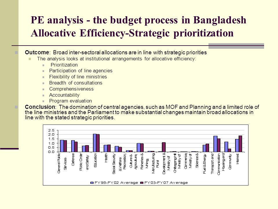 PE analysis - the budget process in Bangladesh Allocative Efficiency-Strategic prioritization