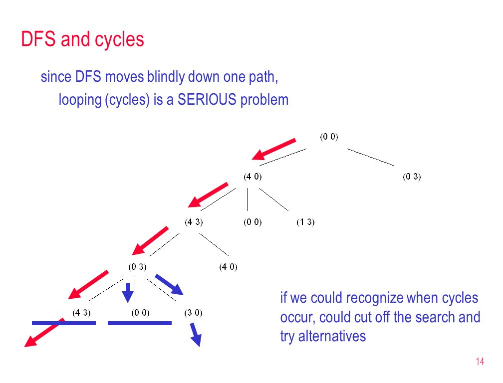 DFS and cycles since DFS moves blindly down one path,