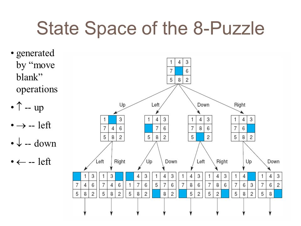 State Space of the 8-Puzzle
