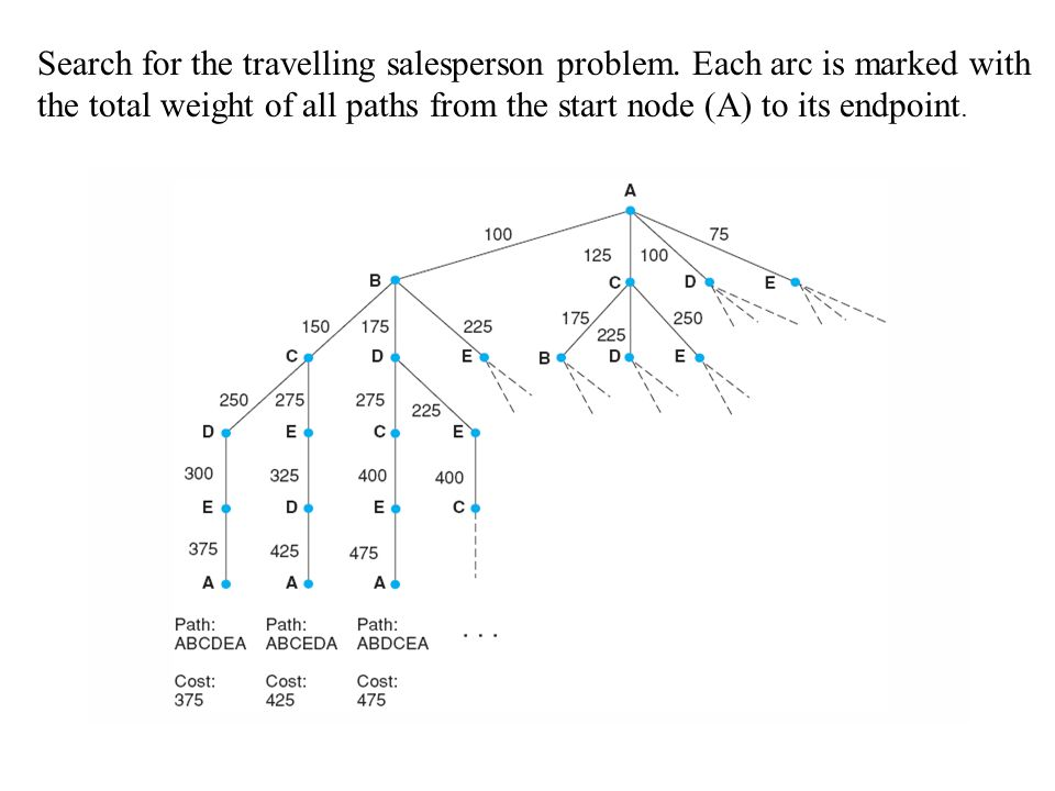 Search for the travelling salesperson problem