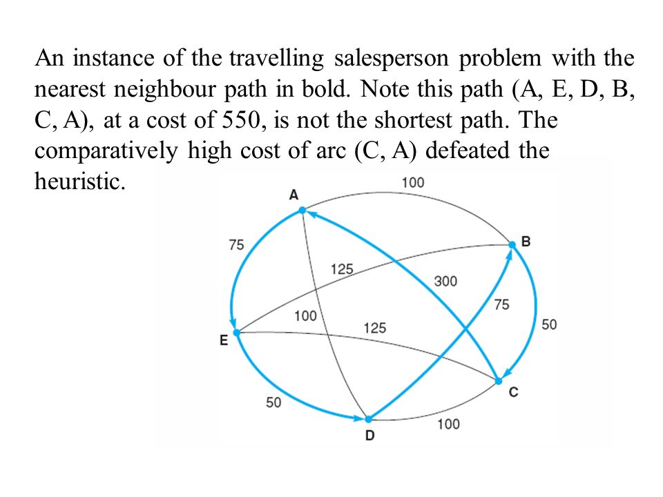 An instance of the travelling salesperson problem with the nearest neighbour path in bold. Note this path (A, E, D, B, C, A), at a cost of 550, is not the shortest path. The comparatively high cost of arc (C, A) defeated the heuristic.