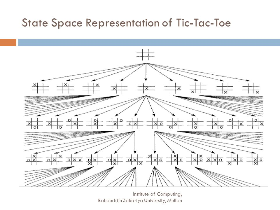 State Space Representation of Tic-Tac-Toe