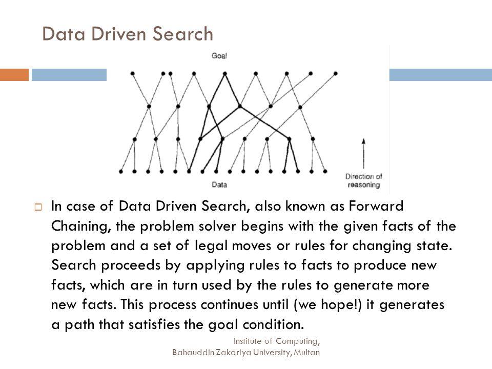 Data Driven Search