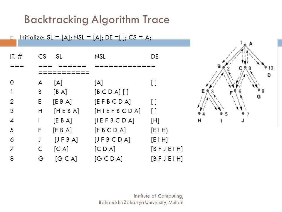 Backtracking Algorithm Trace