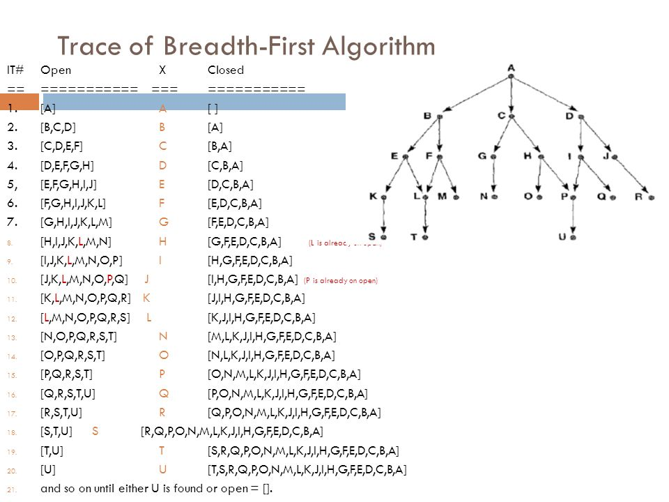 Trace of Breadth-First Algorithm