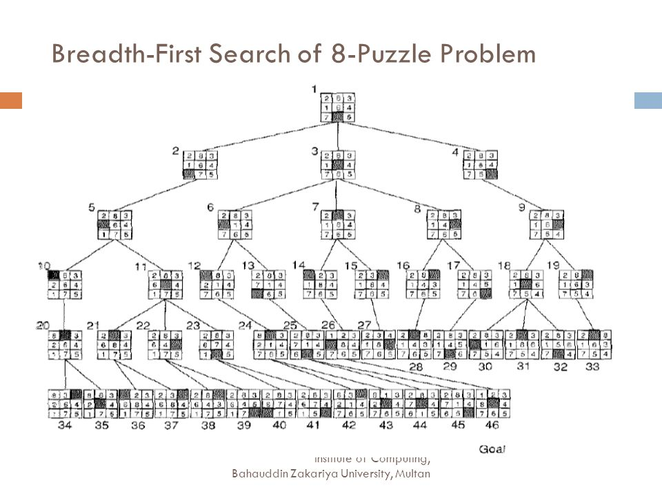 Breadth-First Search of 8-Puzzle Problem