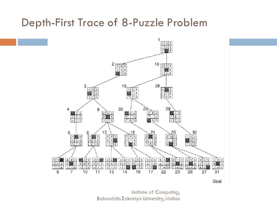 Depth-First Trace of 8-Puzzle Problem