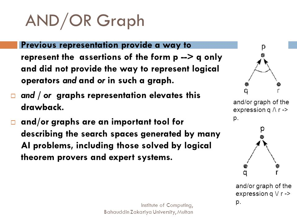 AND/OR Graph