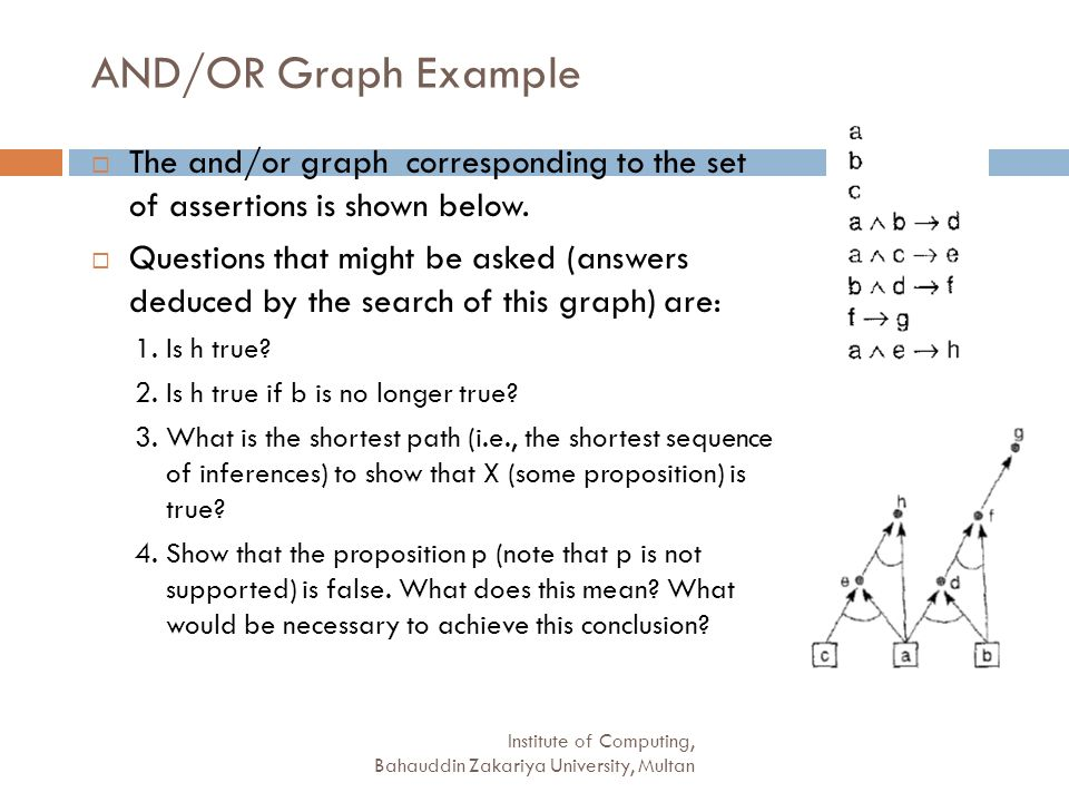 AND/OR Graph Example The and/or graph corresponding to the set of assertions is shown below.