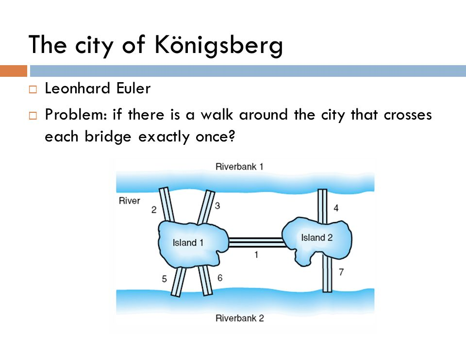 The city of Königsberg Leonhard Euler