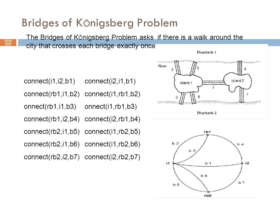 Bridges of KÖnigsberg Problem