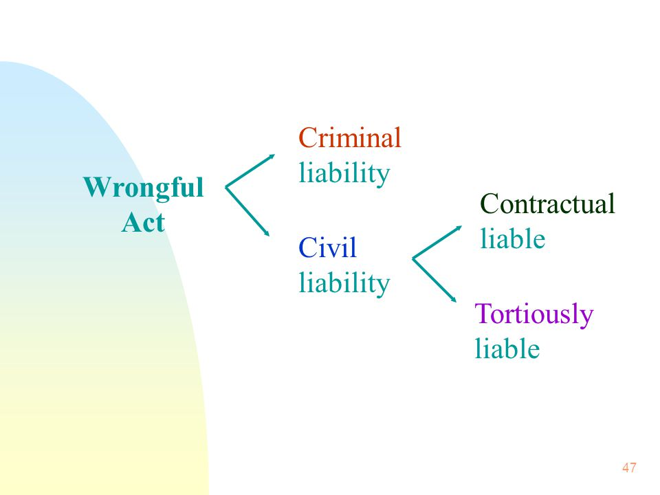 Criminal liability Wrongful Act Contractual liable Civil liability Tortiously liable