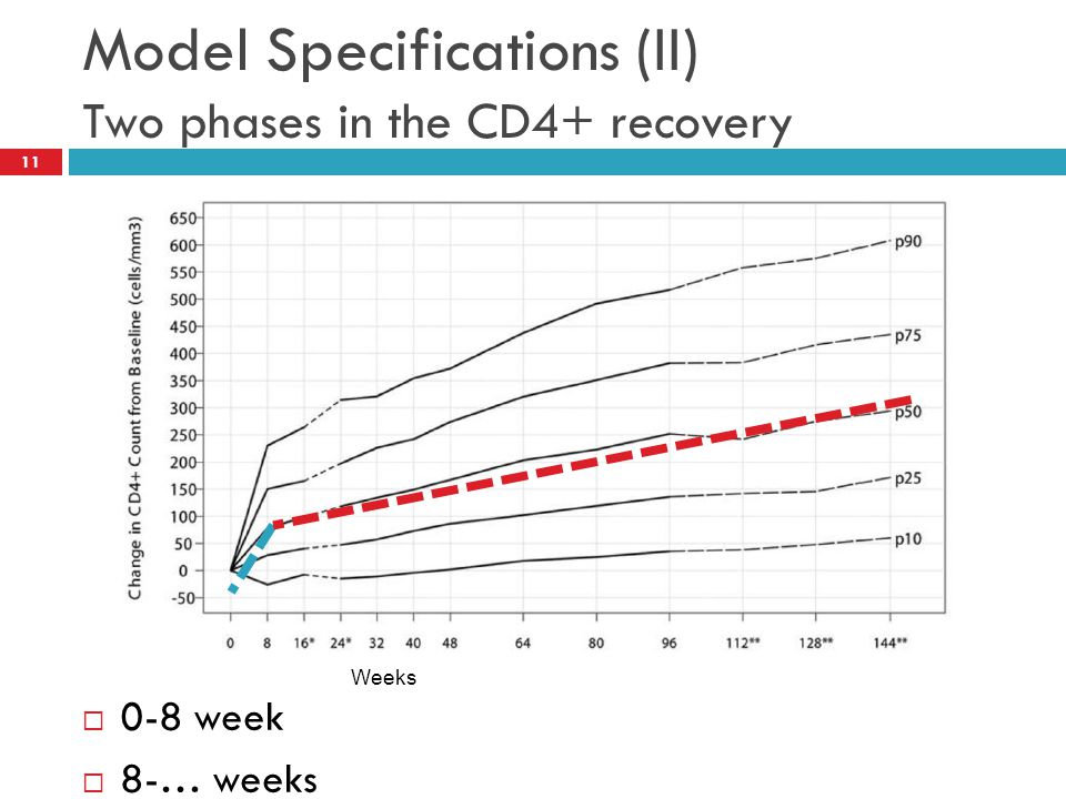 Model Specifications (II) Two phases in the CD4+ recovery