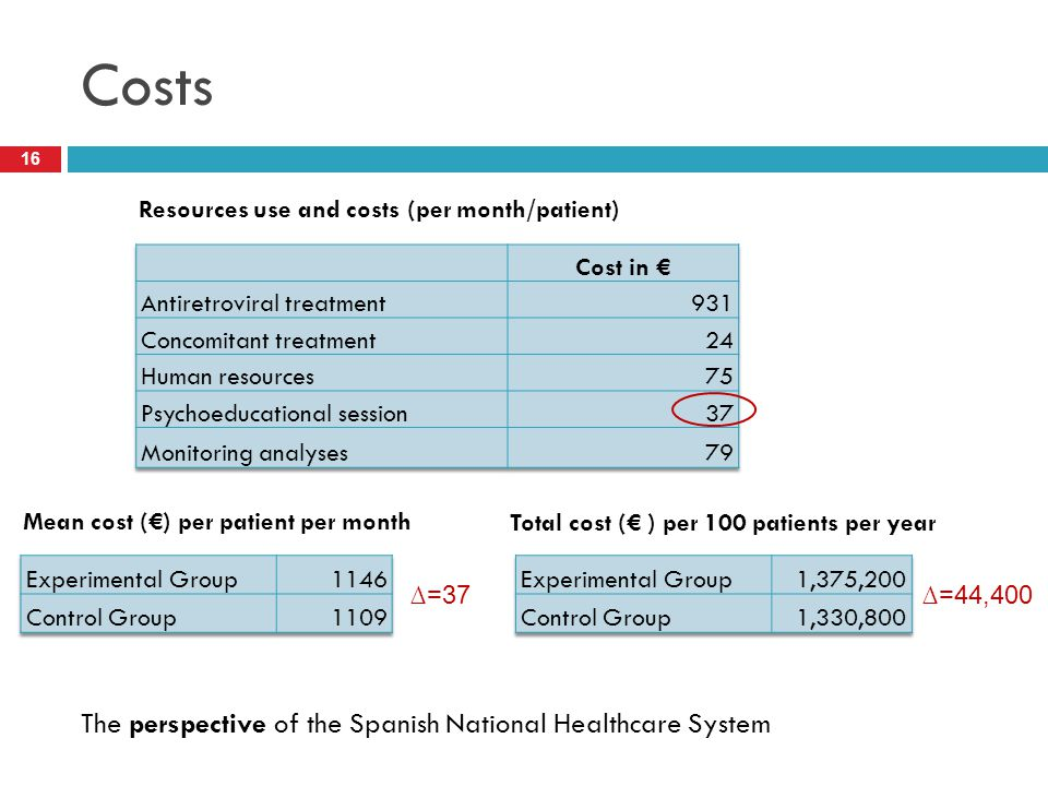 Costs The perspective of the Spanish National Healthcare System