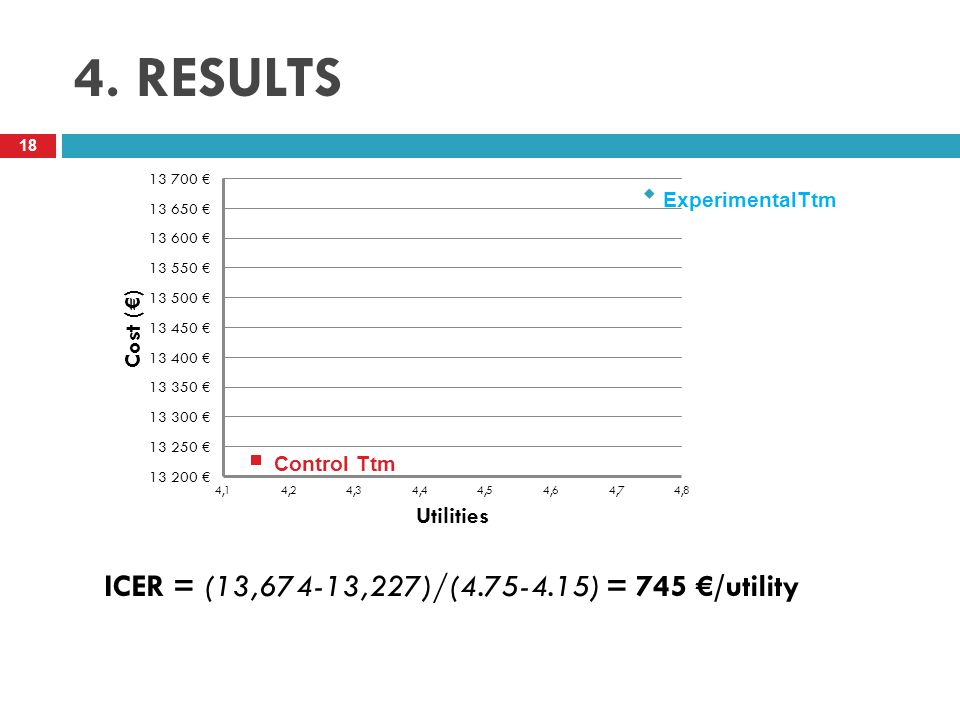 4. RESULTS ICER = (13,674-13,227)/(4.75-4.15) = 745 €/utility