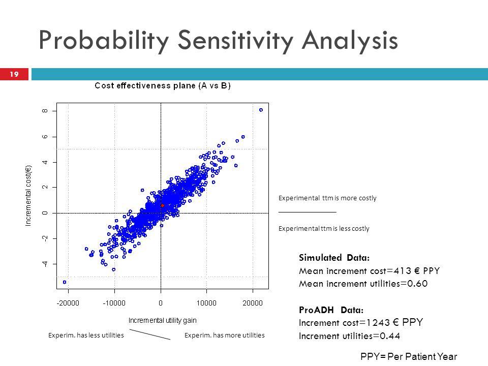 Probability Sensitivity Analysis